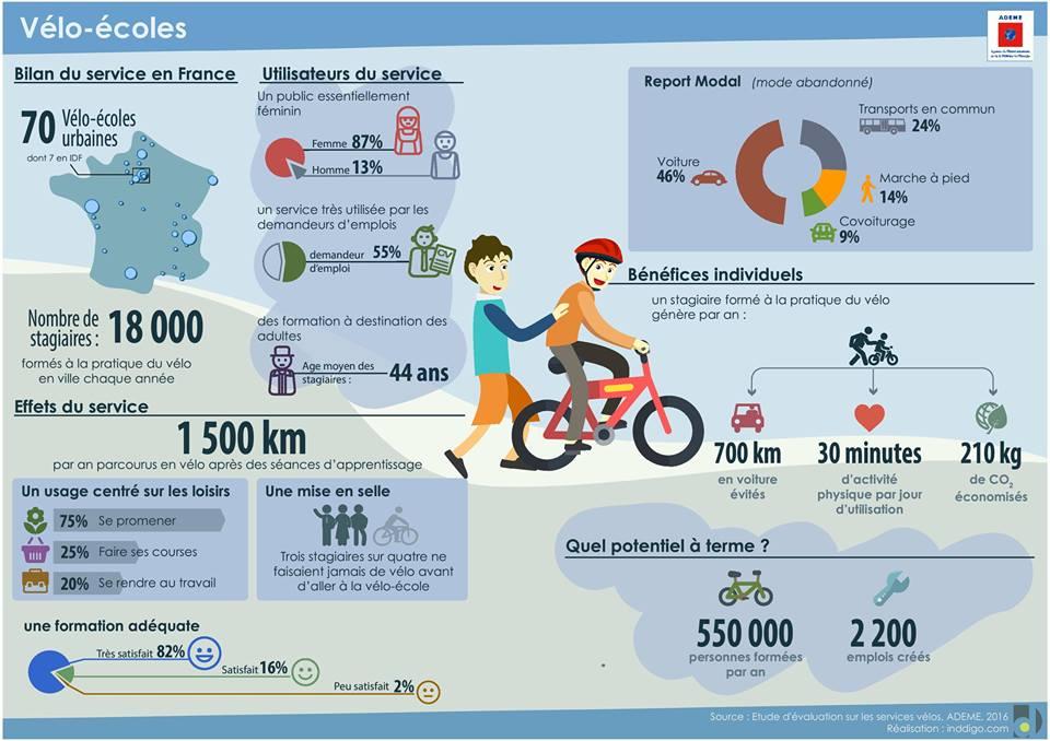 Vélo école, vélo41